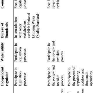 (PDF) Characterization of the socioeconomic, institutional