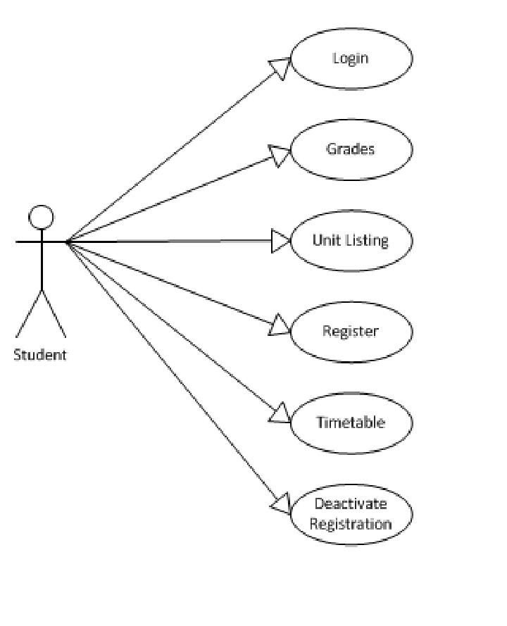 Use case diagram for mobile web based student registration
