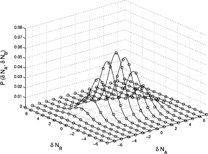 The normalized joint probability distribution function P(N