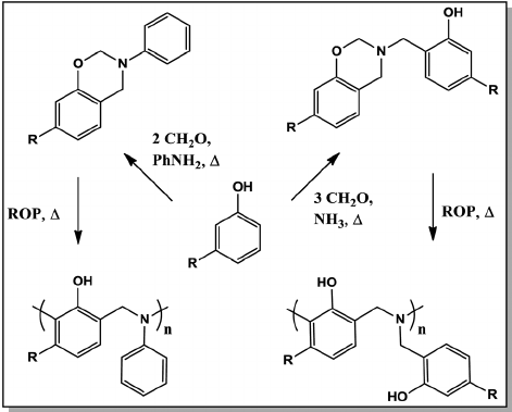 Synthesis of cardanol-based benzoxazines and polymers by