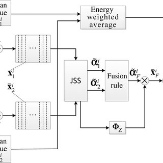 (PDF) Multispectral image fusion based on joint sparse