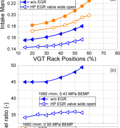 the effects of vgt rack position on intake manifold pressure and download scientific diagram [ 792 x 1748 Pixel ]