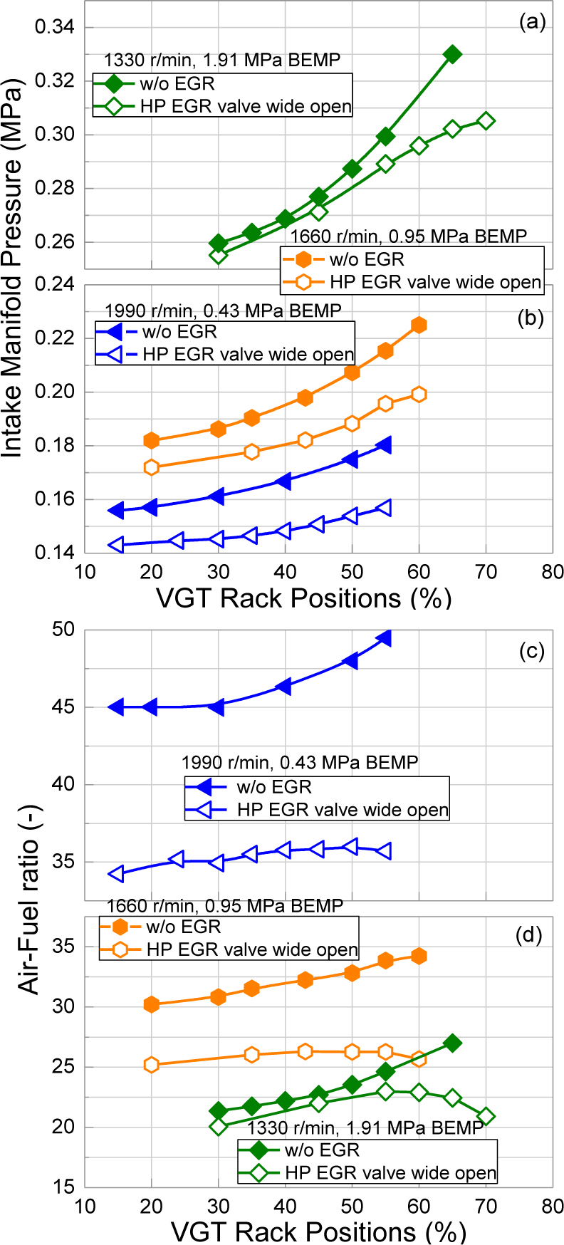 hight resolution of the effects of vgt rack position on intake manifold pressure and download scientific diagram