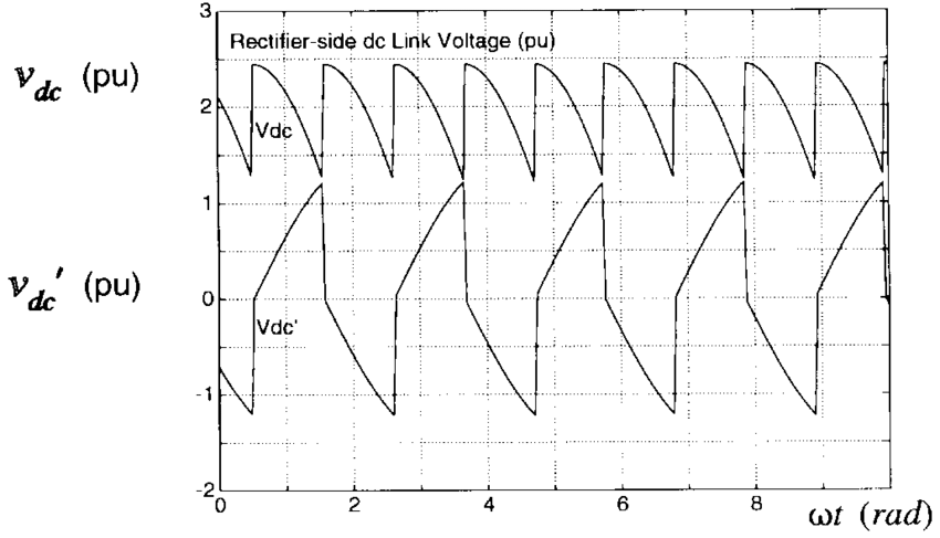 Rectifier-side dc link voltages at the delay angle of 30