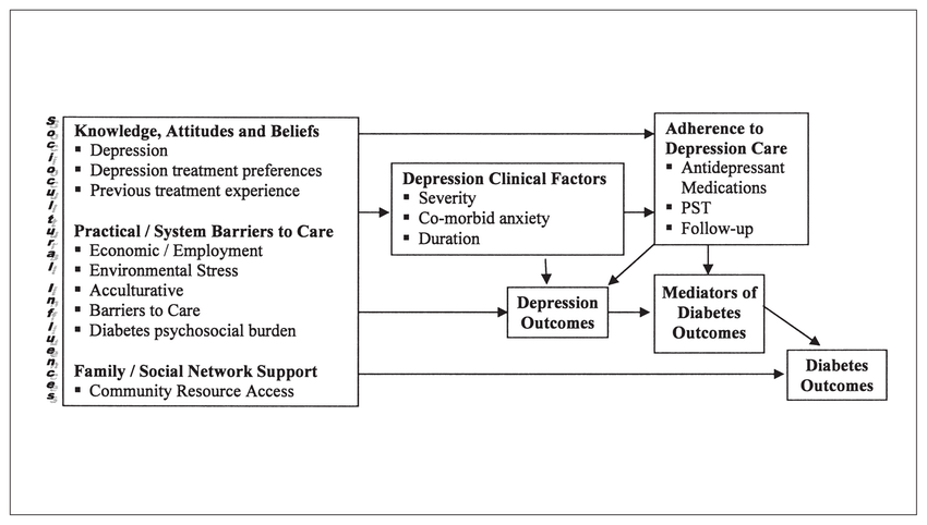 Sociocultural factors and barriers in depression care management for... | Download Scientific Diagram