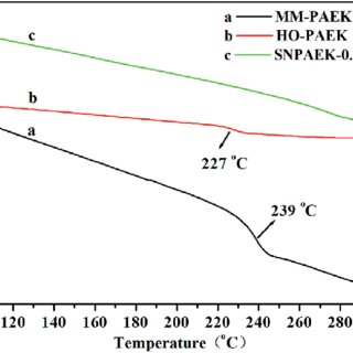 H NMR spectra of methanol water solution and HPLC THF as