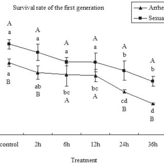 Effects of different hours of exposure to 41 °C on the