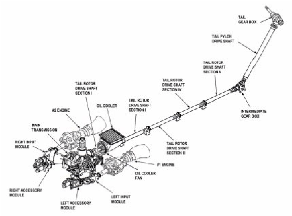 "H-60 drive train assembly (From ""Technical Manual"