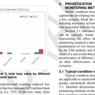 (PDF) Steam Turbine Loss Evaluation and Condition