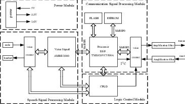 The block diagram of underwater acoustic speech