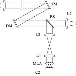 (PDF) Correction of Non-Common-Path Error for Extreme