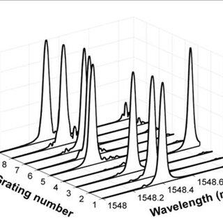 A typical FSI-CRD sensing system [35,36]. LS: light source