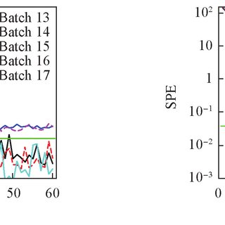 Comparison between QbT (a) and QbD (b). (QbT: quality by