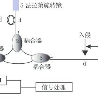 (PDF) Multi-resolution intrusion localization algorithm