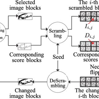 (PDF) Secure Binary Image Steganography Based on