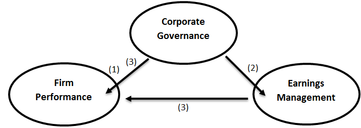 Relationship of earnings management, corporate governance