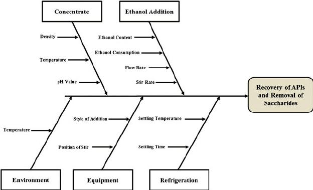 Ishikawa diagram analysis for the unit operation of