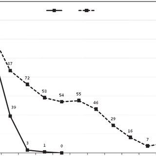 (PDF) Streptococcal pharyngitis, Rheumatic fever and