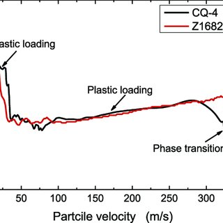 (PDF) Strain Rate and Hydrostatic Pressure Effects on