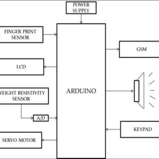 (PDF) Secure Bank Locker System with Biometrics