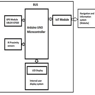 (PDF) A Smart Information System for Public Transportation