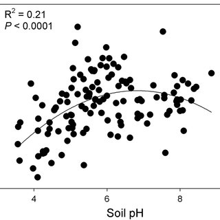 (PDF) Soil pH mediates the balance between stochastic and
