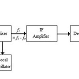 Block diagram of the VHF receiver for receiving FM radio