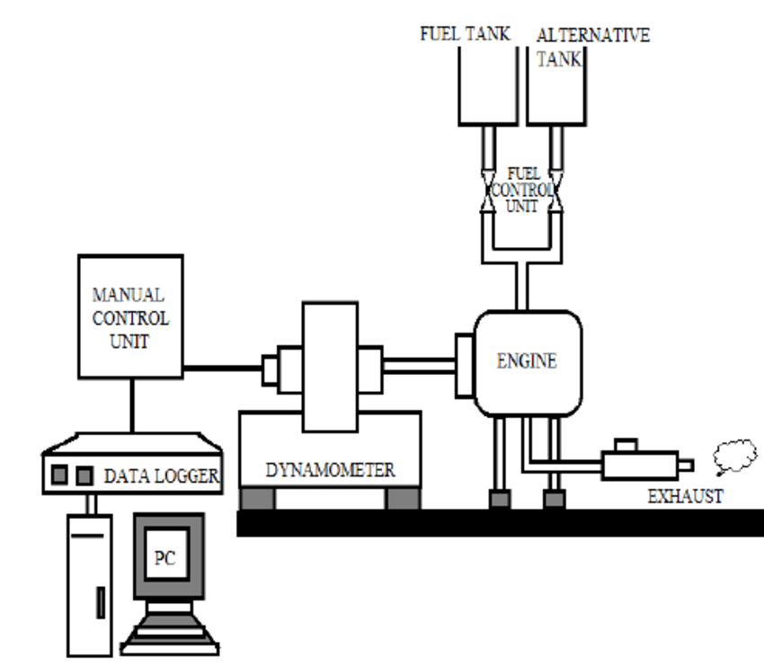 Schematic diagram of experimental setup for engine test