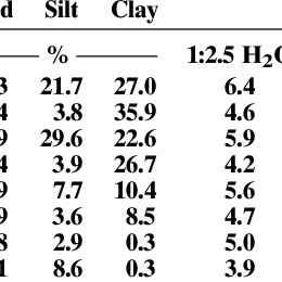 (PDF) Black Carbon Increases Cation Exchange Capacity in Soils