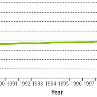Estimated mean trend in 'no oral rehydration therapy or