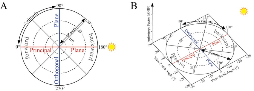 (A) Polar coordinate system used for presenting BRDF data