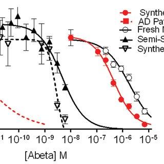 Characterization of synthetic human Abeta 1–42 oligomers