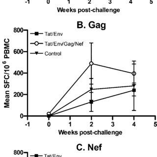 Plasma viremia following challenge with SHIV 89.6P. Panels