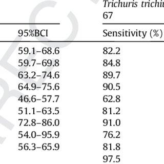 (PDF) Sensitivity of diagnostic tests for human soil