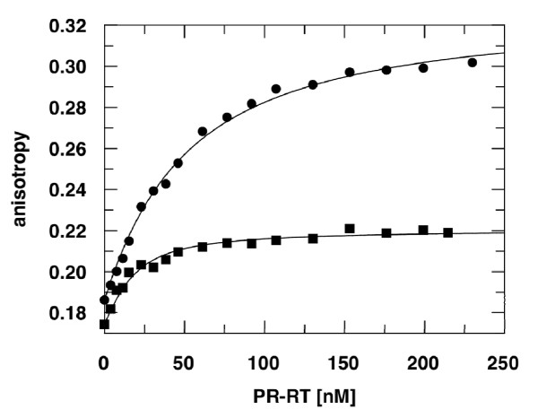 Determination of KD-values by fluorescence anisotropy