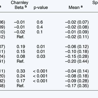 (PDF) A randomized study on migration of the Spectron EF