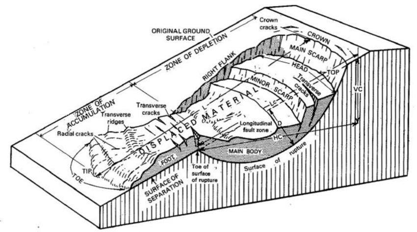 1 Block diagram of idealized complex earth slide-earth