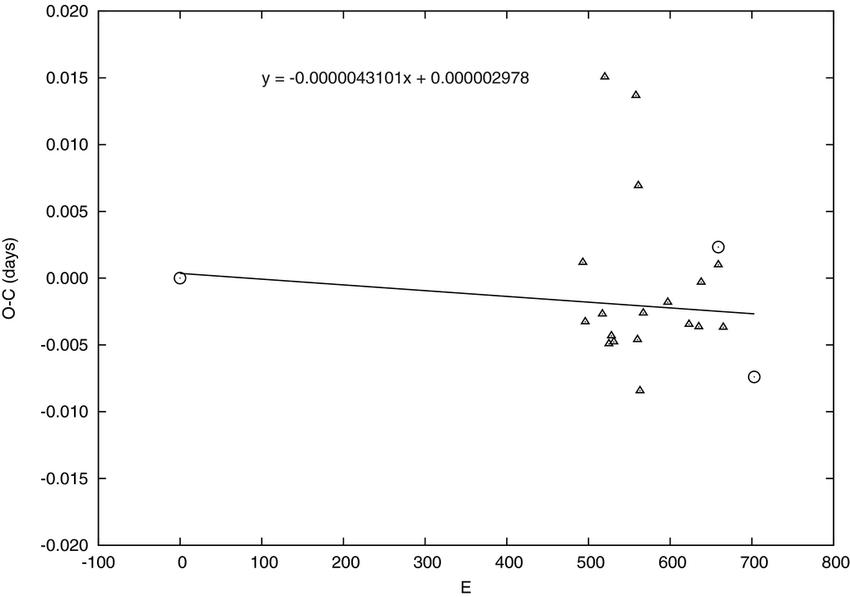 Multiband Photometric and Spectroscopic Analysis of HV Cnc