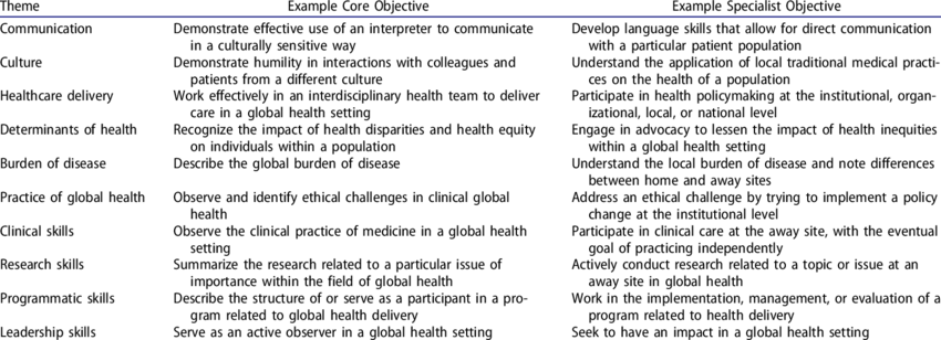 Table 3 Illustrative Themes For Global Health Education With