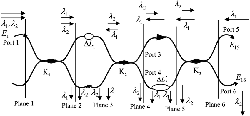 A 2-stage MZI-based all-fiber wavelength interleaver with