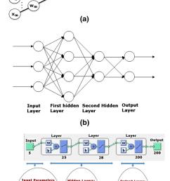 a schematic diagram of a single layer single output ann model b [ 850 x 1421 Pixel ]