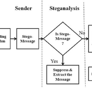 (PDF) A Novel Steganalysis Method Based on Histogram Analysis