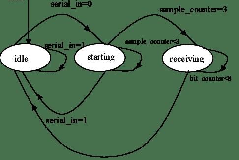 State diagram of UART receiver V. SIMULATION RESULTS
