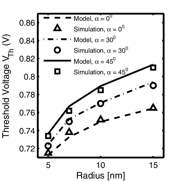 Threshold voltage variation for different gate coverage