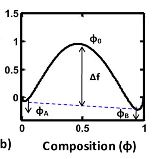 (a) Capacitance − voltage data for the P3HT diode in both