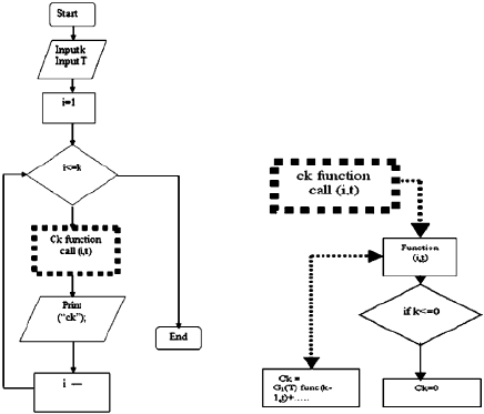 The Main Flow Chart Including the Subroutine Flow Chart of
