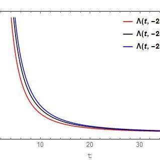 Plot of p versus t in Model 1. Here λ = 0 . 1, c 1 = 0 . 5
