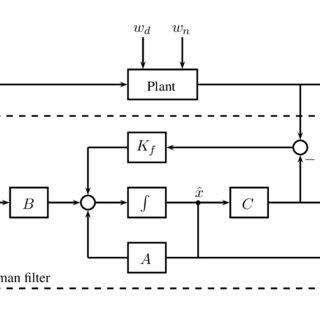 7 : General block diagram of control loops (a)Open loop
