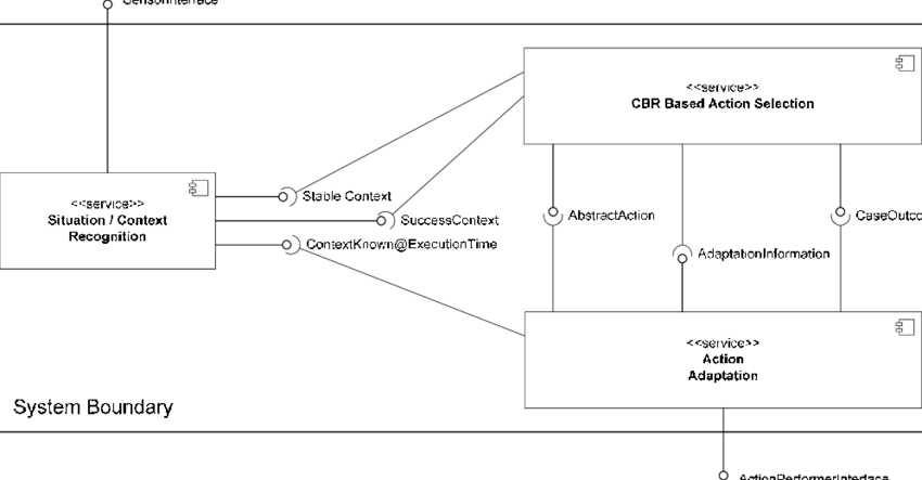 soa architecture context diagram fill in the blank anatomy diagrams service oriented for aware cbr download