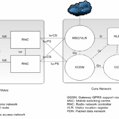 Umts Network Architecture Diagram Wiring For 2001 Ford F150 Starter Solenoid A Simplified Download Scientific